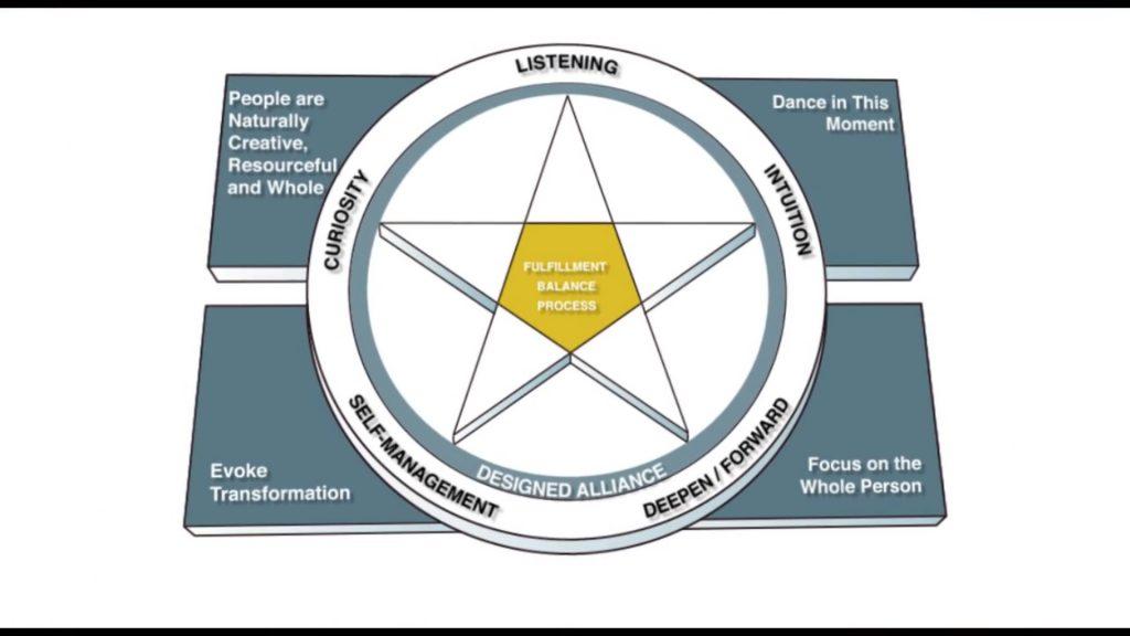 life coach, life coaching, mentor, mentoring, coaching training institute, CTI, Co-Active, Co-Active Model
